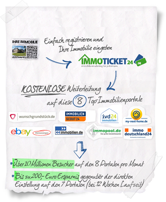 Die Do-it-yourself-Tickets von Immoticket24.de